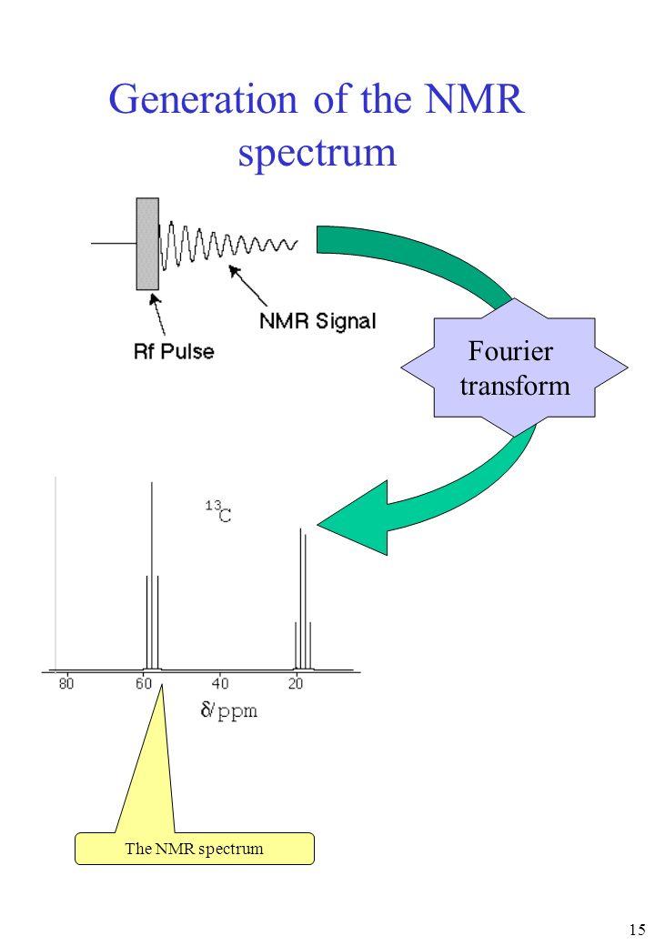 Generation of the NMR spectrum