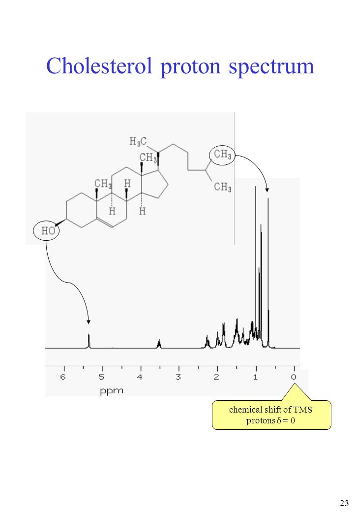Cholesterol proton spectrum