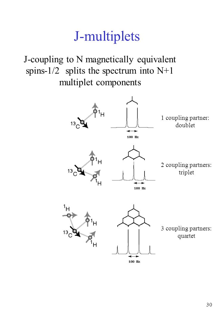 J-multiplets J-coupling to N magnetically equivalent spins-1/2 splits the spectrum into N+1 multiplet components.