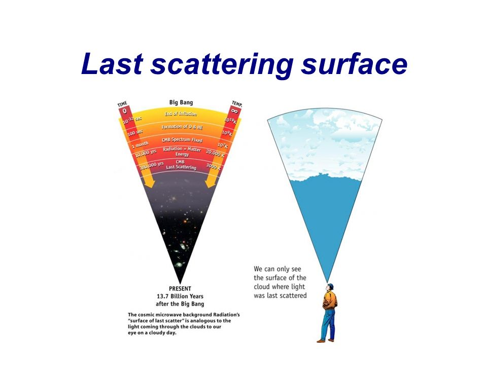 Last scattering surface