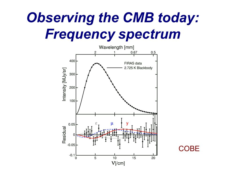 Observing the CMB today: Frequency spectrum