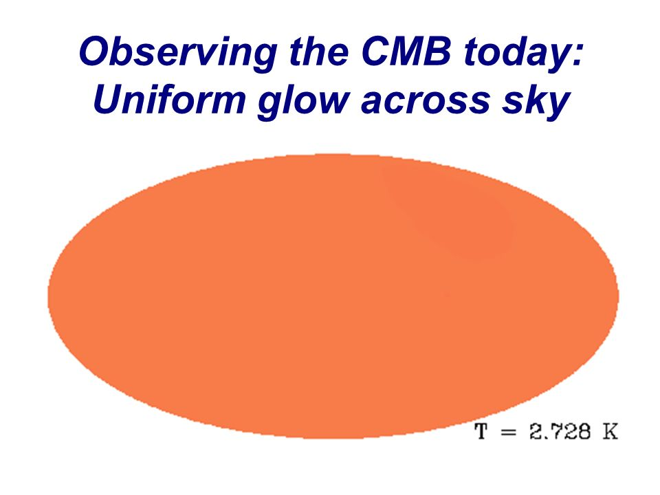 Observing the CMB today: Uniform glow across sky