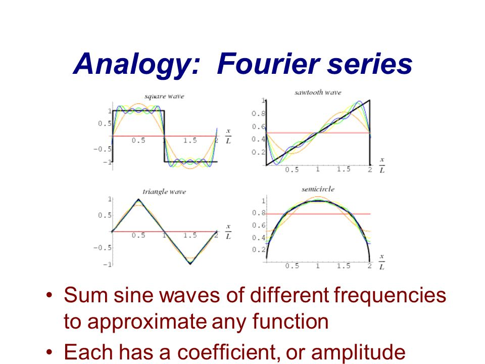Analogy: Fourier series