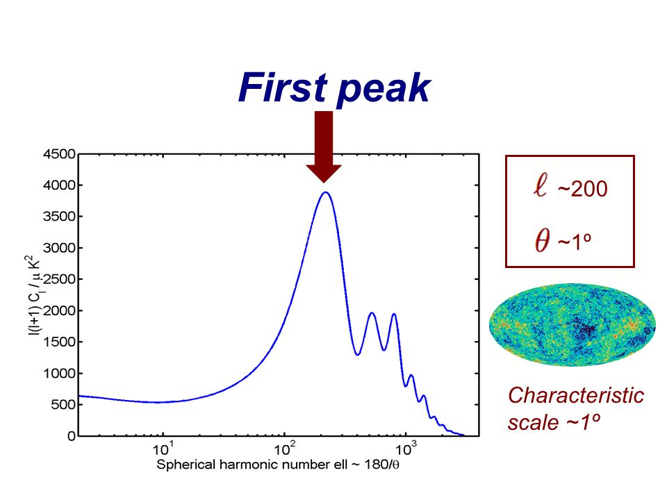 First peak ~200 ~1º Characteristic scale ~1º