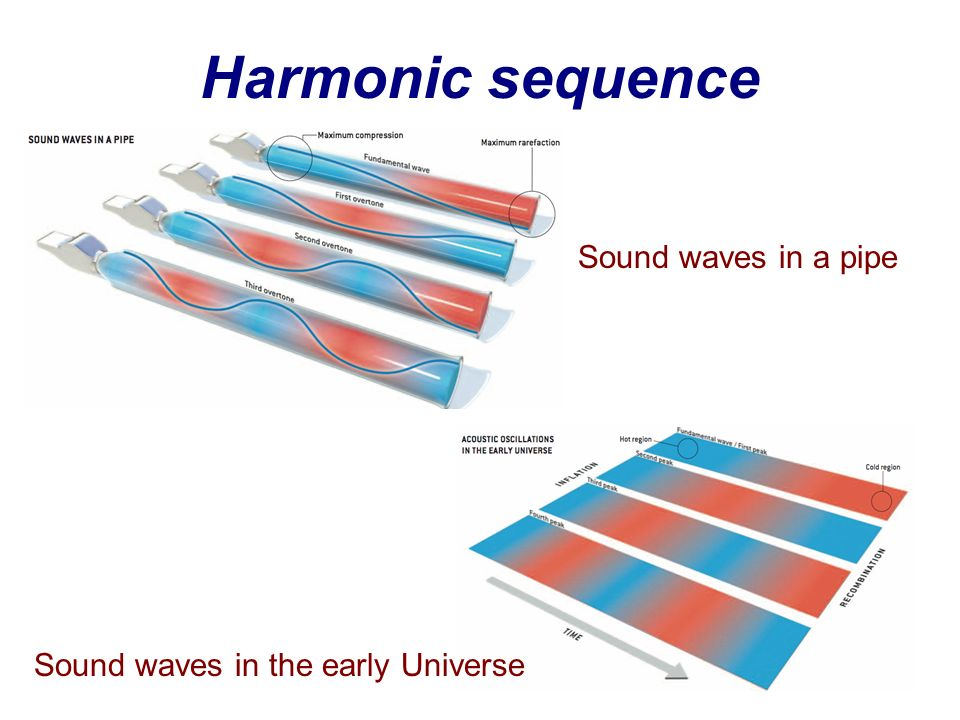 Harmonic sequence Sound waves in a pipe