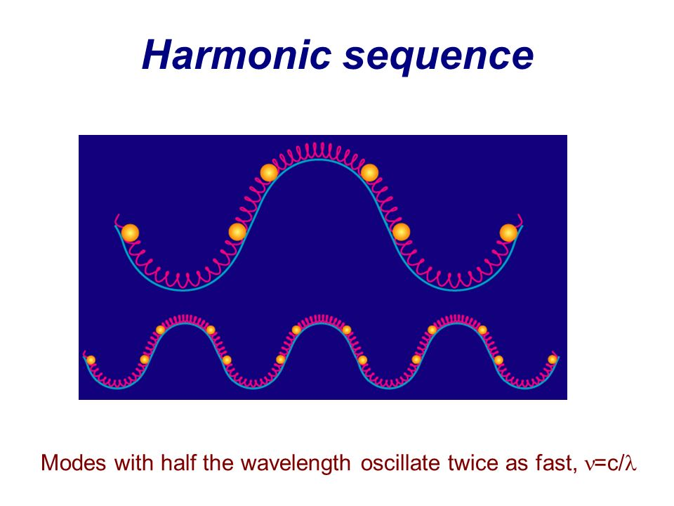 Harmonic sequence Modes with half the wavelength oscillate twice as fast, =c/