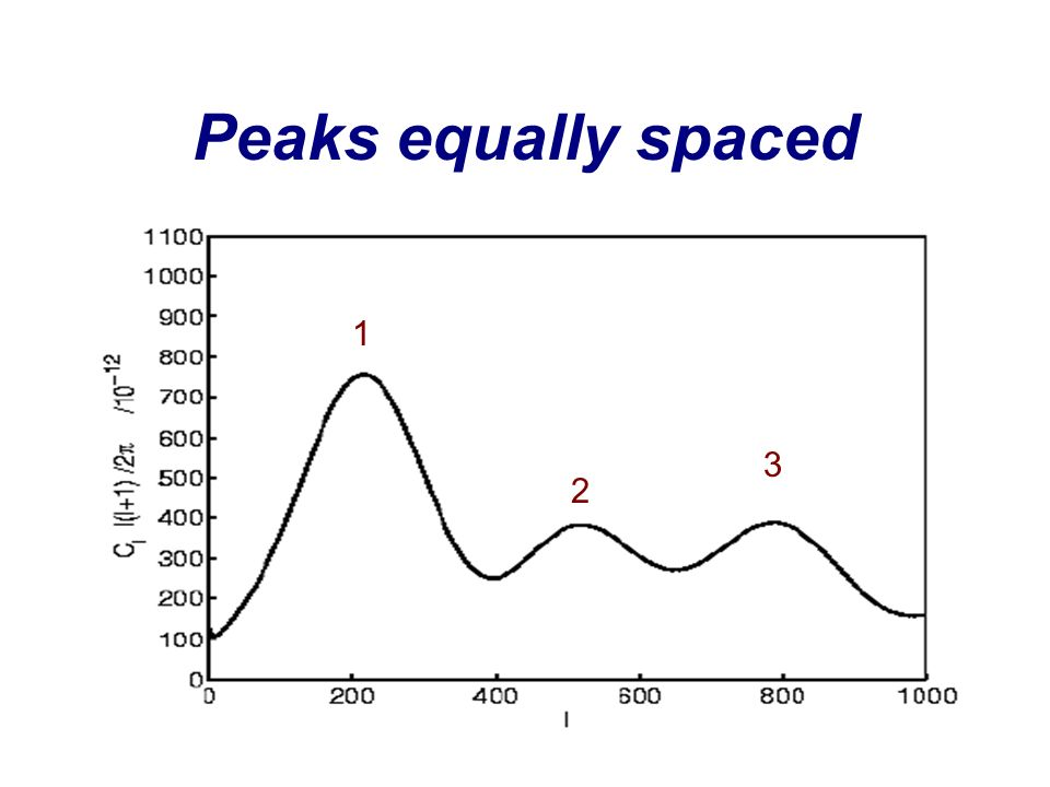 Peaks equally spaced 1 3 2
