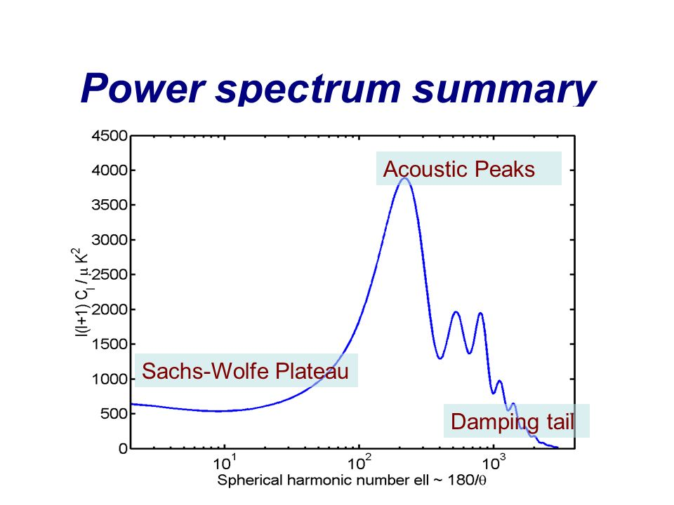 Power spectrum summary