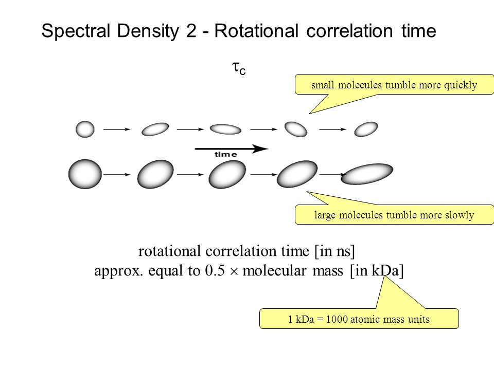 Spectral Density 2 - Rotational correlation time tc
