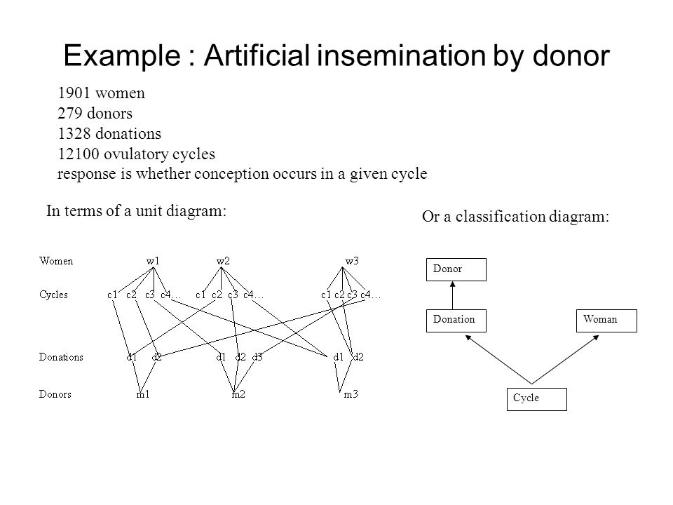 Example : Artificial insemination by donor