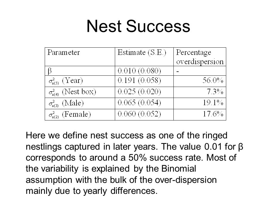 Nest Success