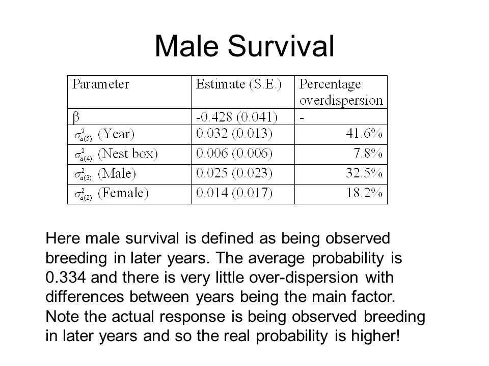 Male Survival