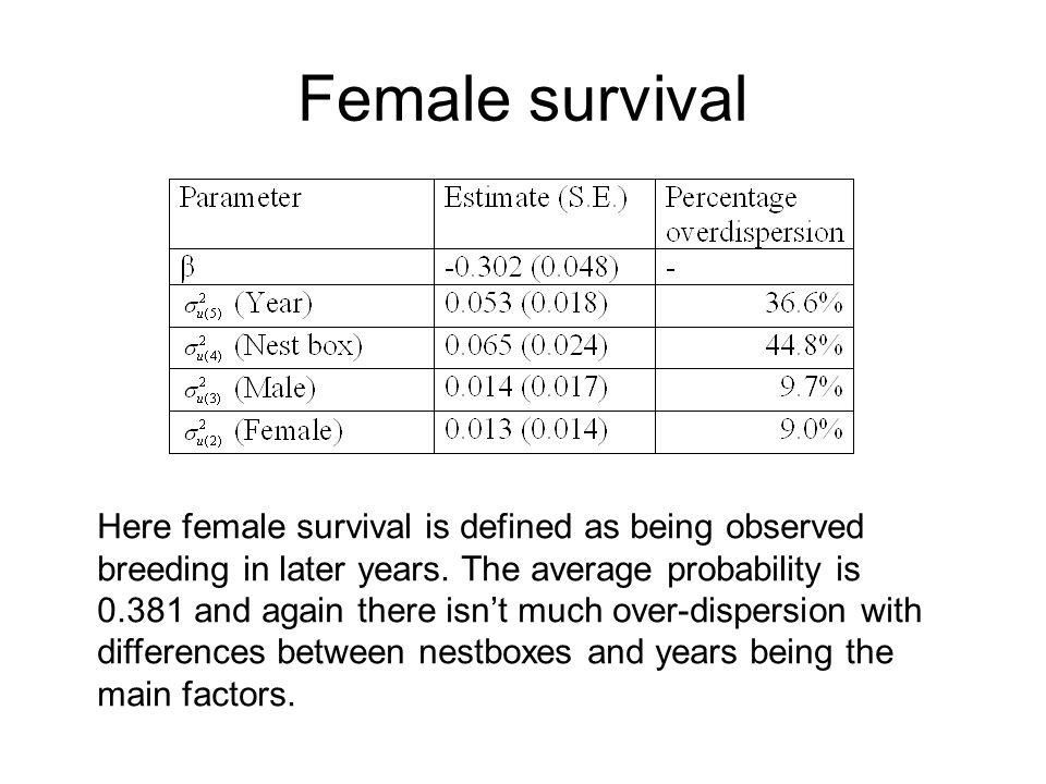 Female survival