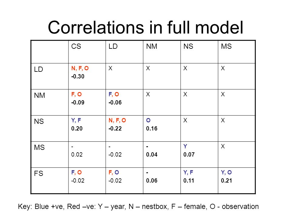 Correlations in full model