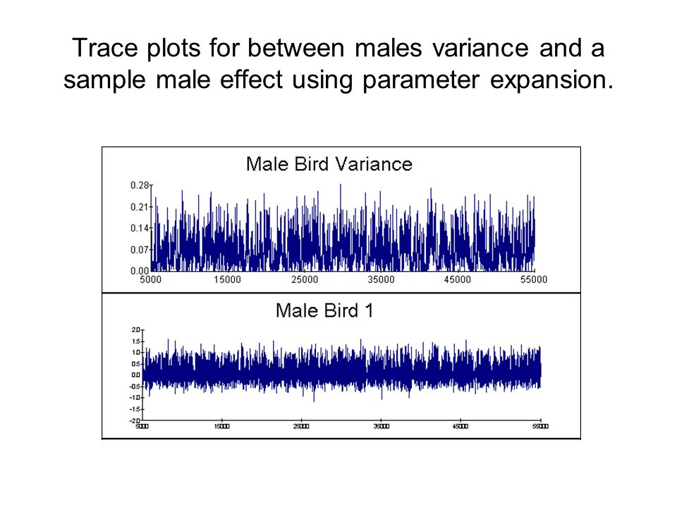 Trace plots for between males variance and a sample male effect using parameter expansion.
