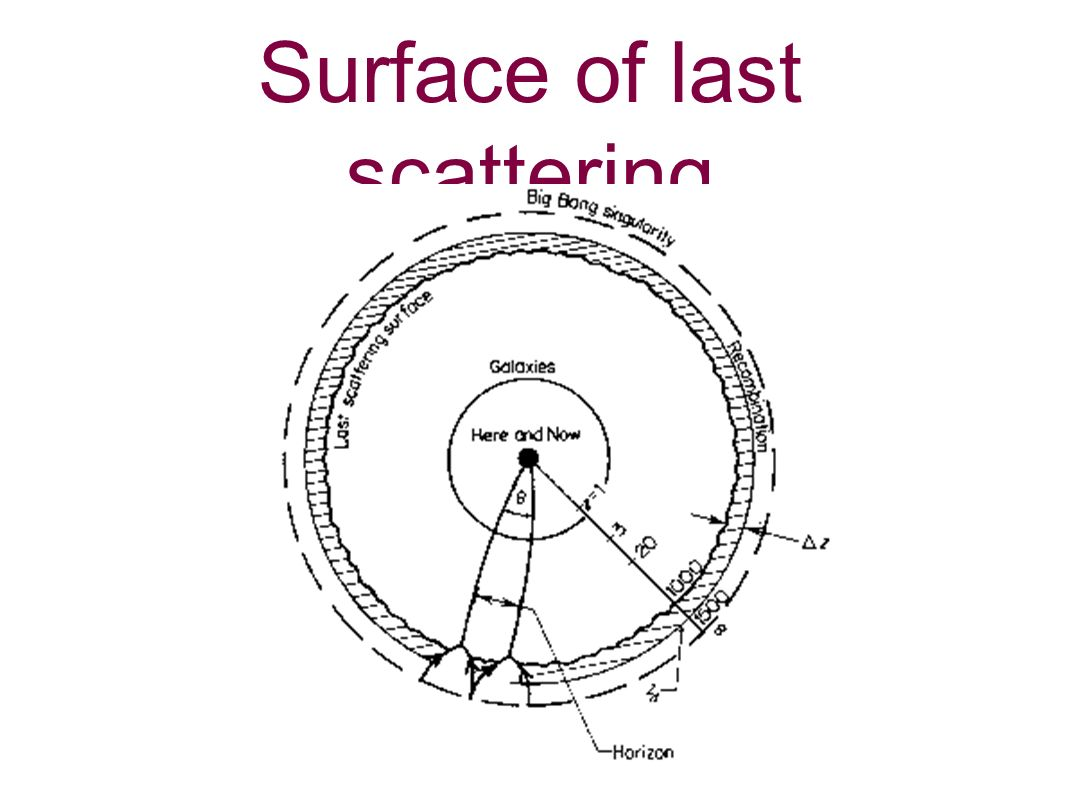 Surface of last scattering