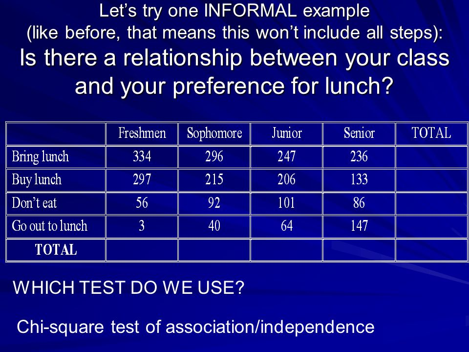 3 unique chi square tests ppt download for Chi square table df 99