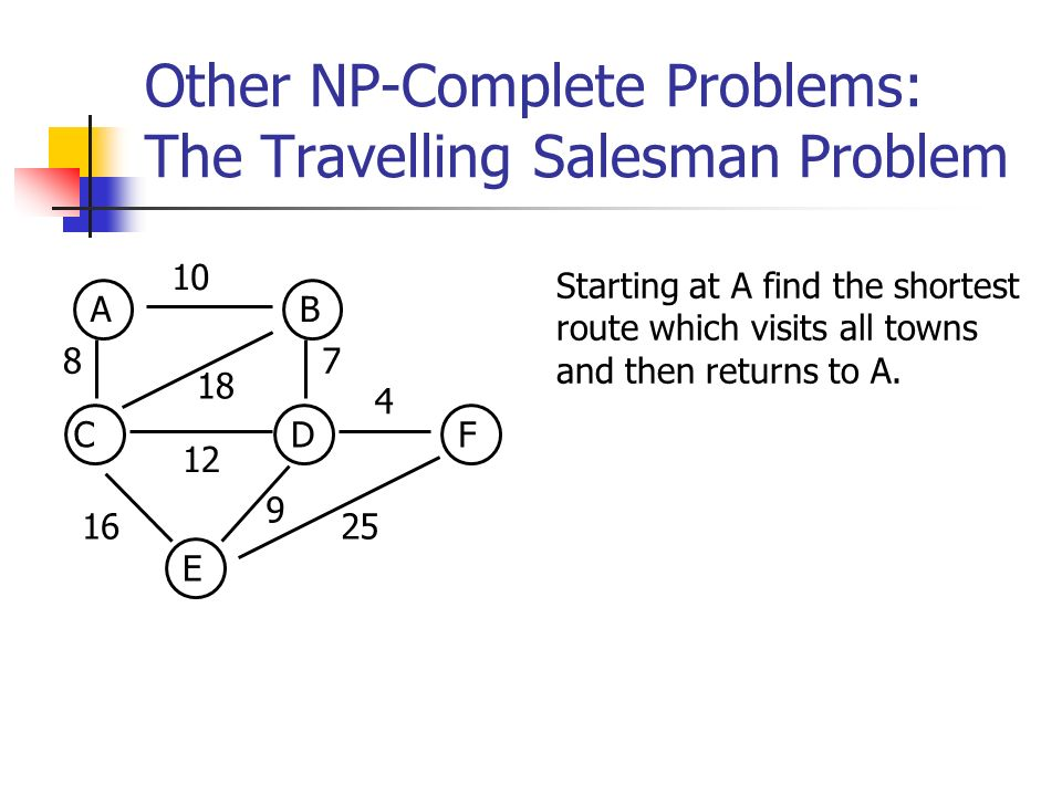 Other NP-Complete Problems: The Travelling Salesman Problem