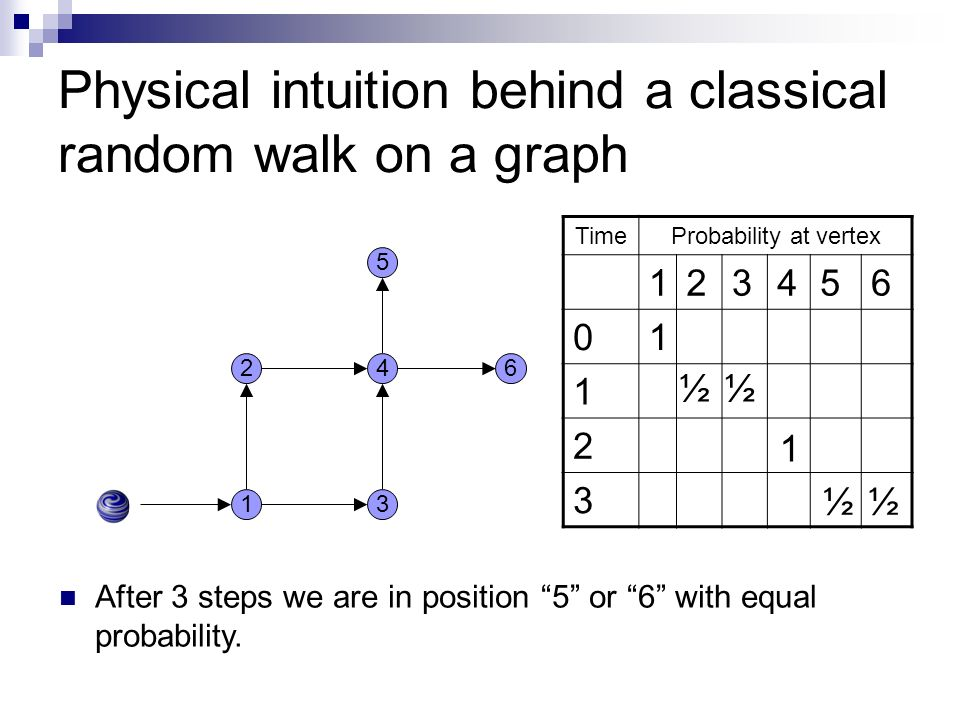 Physical intuition behind a classical random walk on a graph