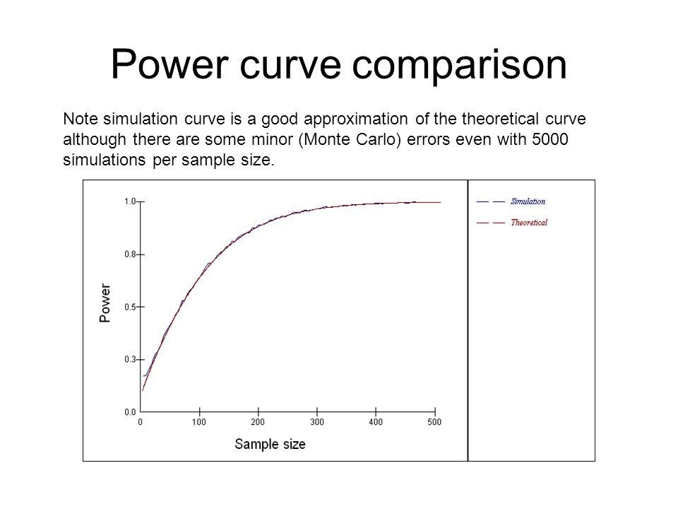 Power curve comparison