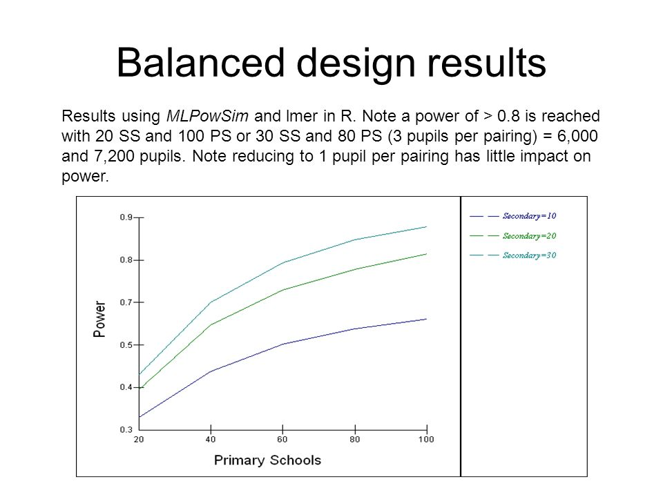 Balanced design results