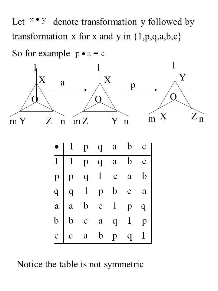Let denote transformation y followed by. transformation x for x and y in {1,p,q,a,b,c} So for example.