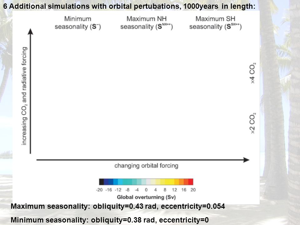 6 Additional simulations with orbital pertubations, 1000years in length: