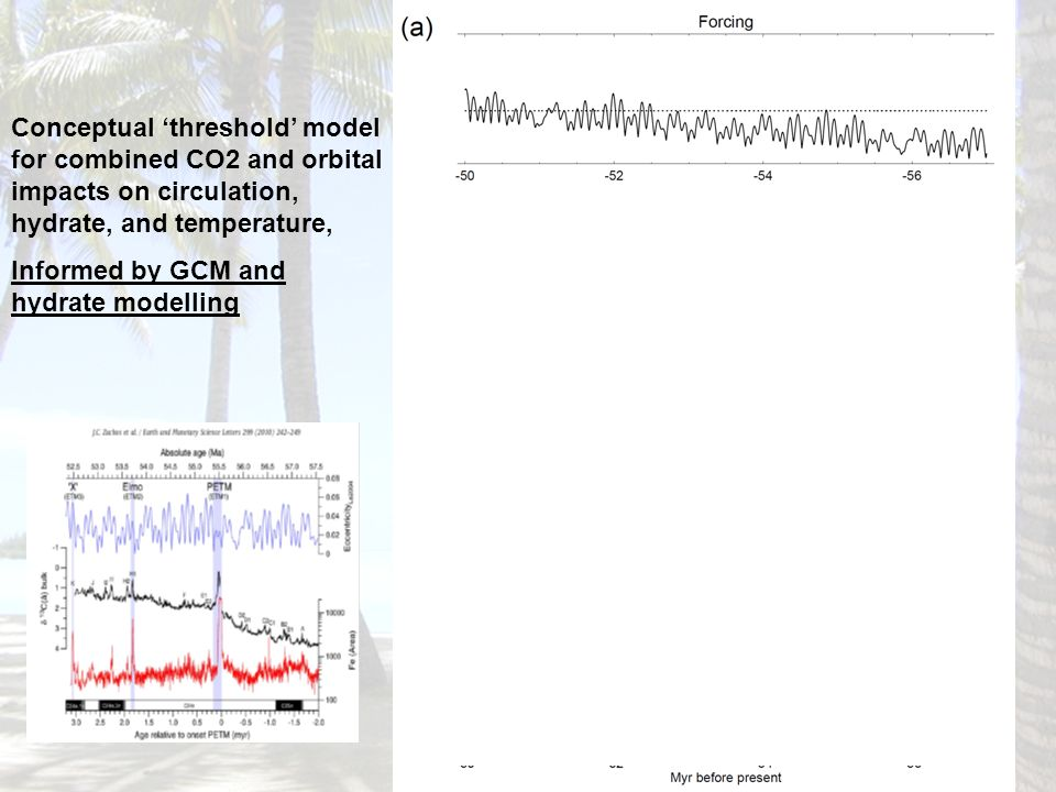 Conceptual 'threshold' model for combined CO2 and orbital impacts on circulation, hydrate, and temperature,