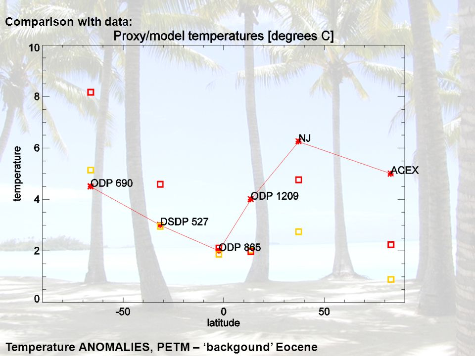 Comparison with data: Temperature ANOMALIES, PETM – 'backgound' Eocene