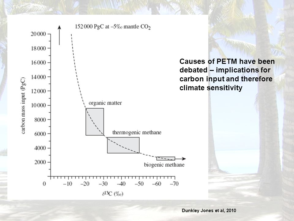 Causes of PETM have been debated – implications for carbon input and therefore climate sensitivity