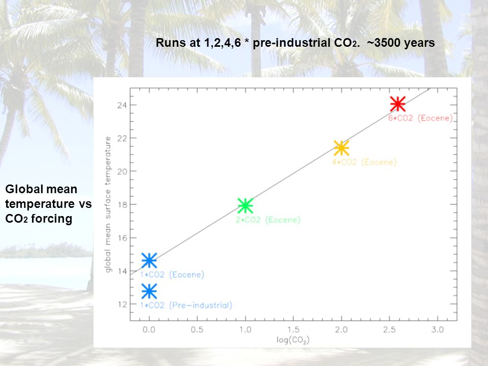 Runs at 1,2,4,6 * pre-industrial CO2. ~3500 years