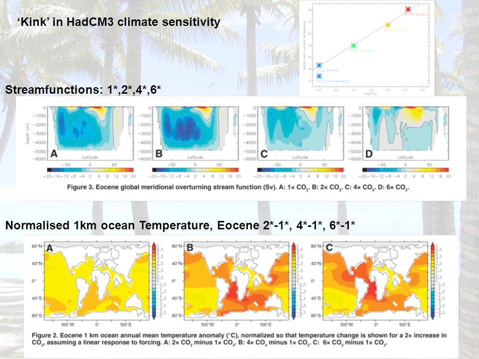 'Kink' in HadCM3 climate sensitivity