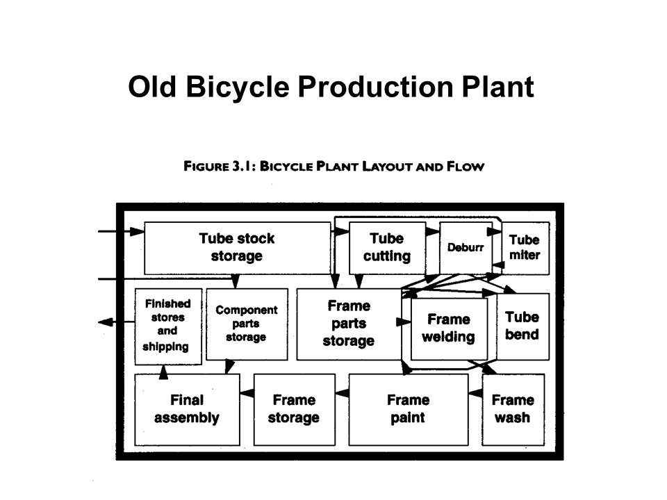Old Bicycle Production Plant