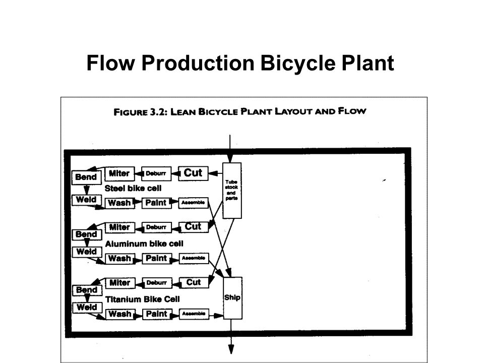 Flow Production Bicycle Plant
