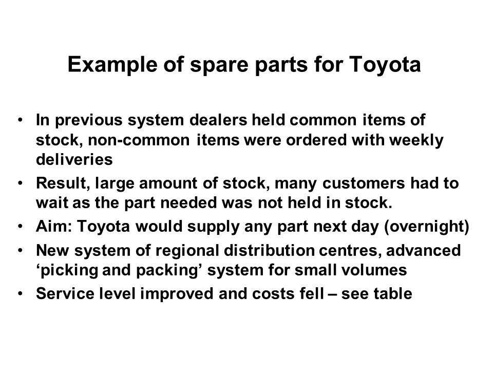 Example of spare parts for Toyota