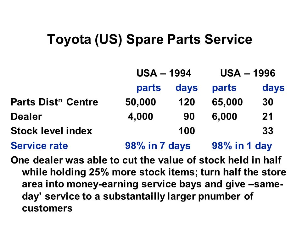 Toyota (US) Spare Parts Service