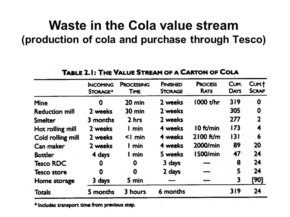 Waste in the Cola value stream (production of cola and purchase through Tesco)