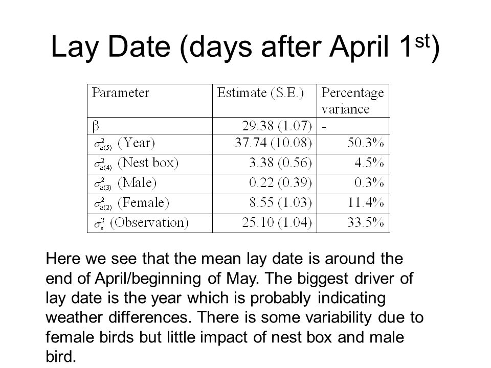 Lay Date (days after April 1st)