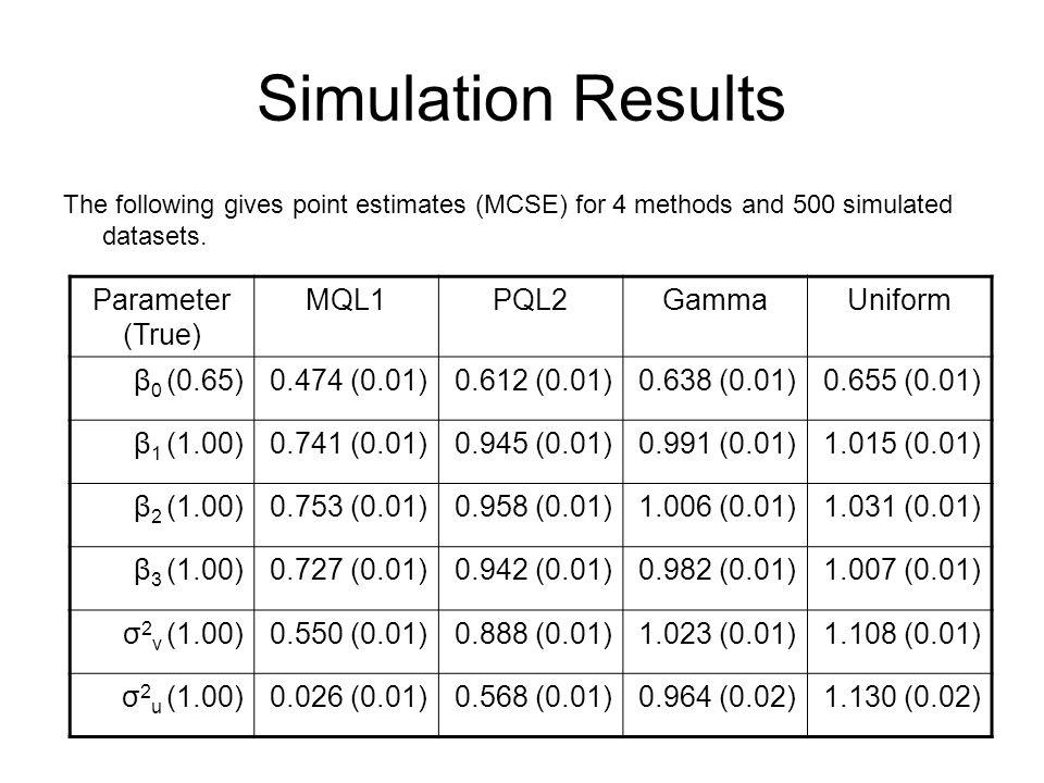 Simulation Results Parameter (True) MQL1 PQL2 Gamma Uniform β0 (0.65)