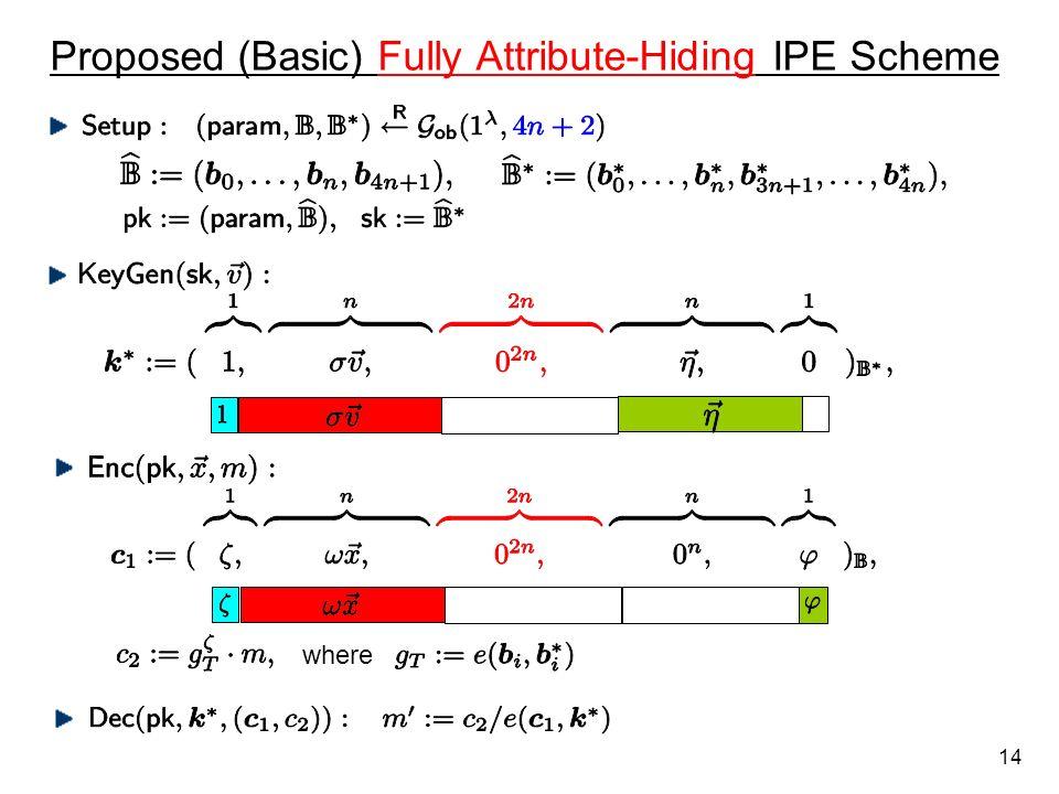 Proposed (Basic) Fully Attribute-Hiding IPE Scheme