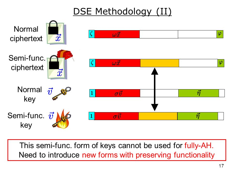 DSE Methodology (II) Normal ciphertext Semi-func. ciphertext
