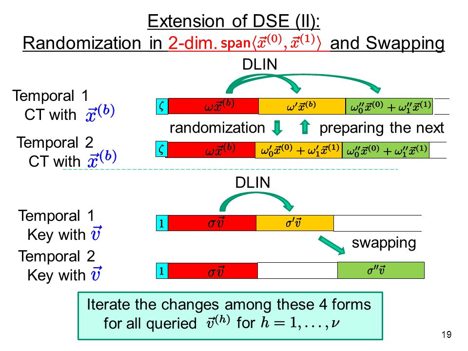 Randomization in 2-dim. and Swapping