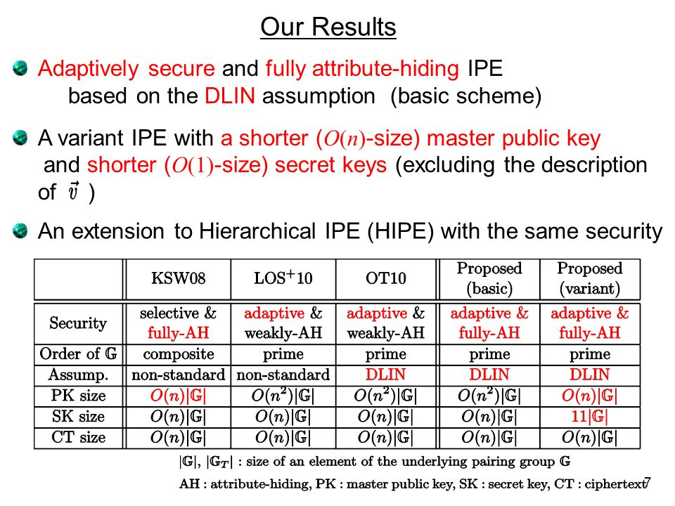 Our Results Adaptively secure and fully attribute-hiding IPE