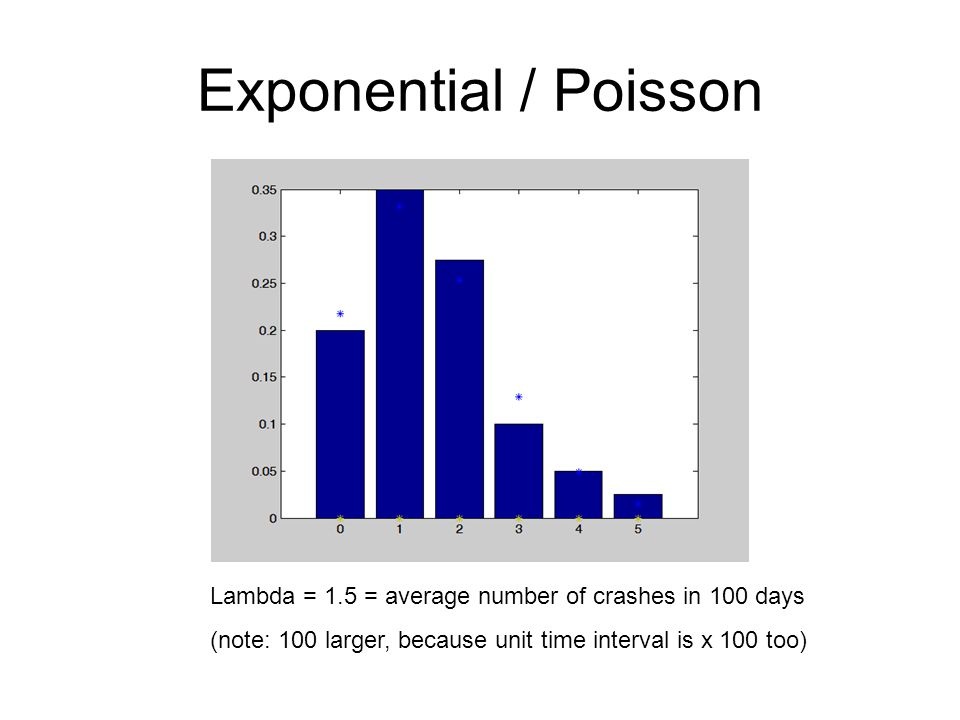 Exponential / Poisson Lambda = 1.5 = average number of crashes in 100 days.
