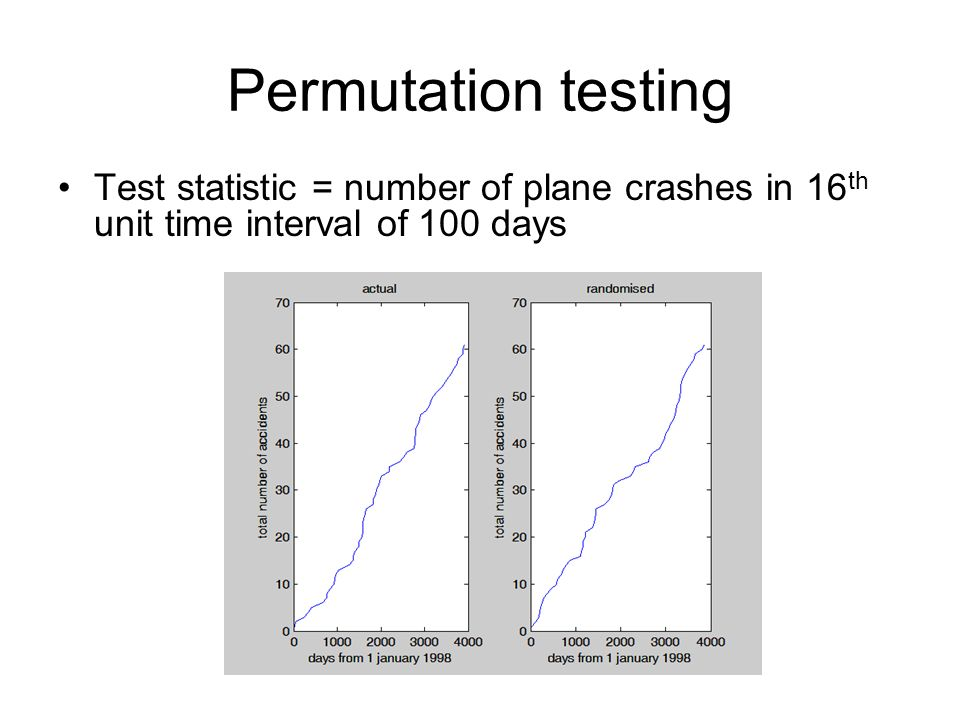 Permutation testing Test statistic = number of plane crashes in 16th unit time interval of 100 days