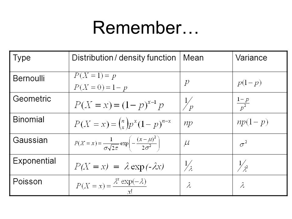 Remember… Type Distribution / density function Mean Variance Bernoulli