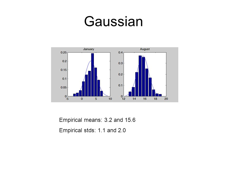 Gaussian Empirical means: 3.2 and 15.6 Empirical stds: 1.1 and 2.0