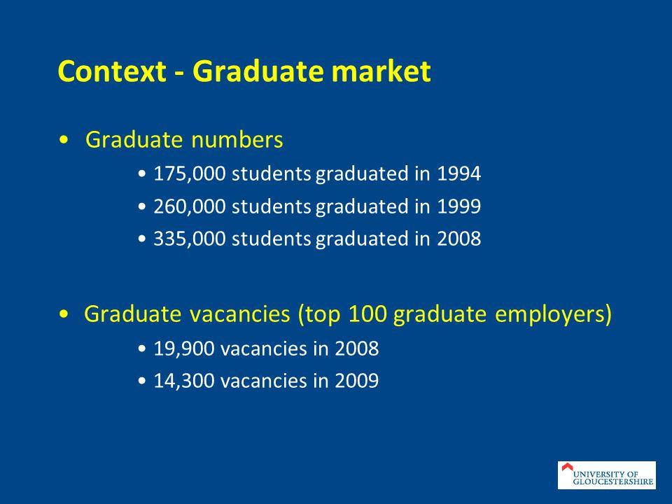 Context - Graduate market