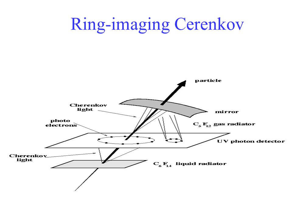 Ring-imaging Cerenkov