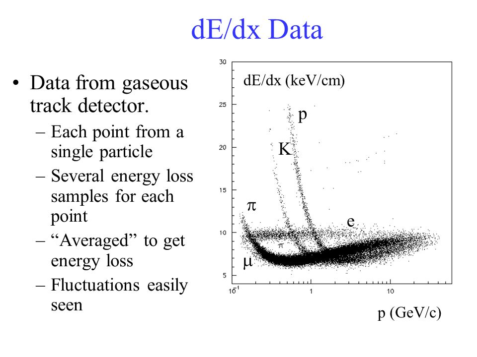 dE/dx Data Data from gaseous track detector.